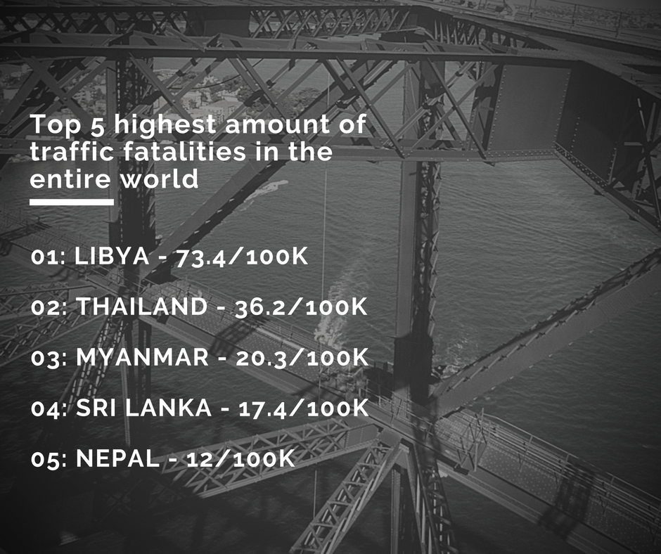 Top 5 highest amount of traffic fatalities in the entire world