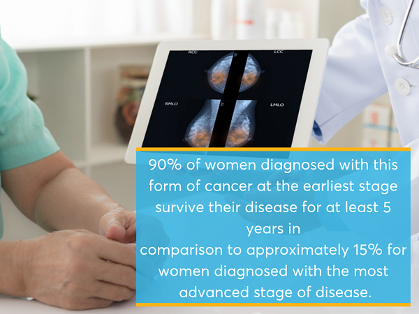 breast caner early diagnosis